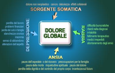 Psicologa Roma via Pinerolo 22